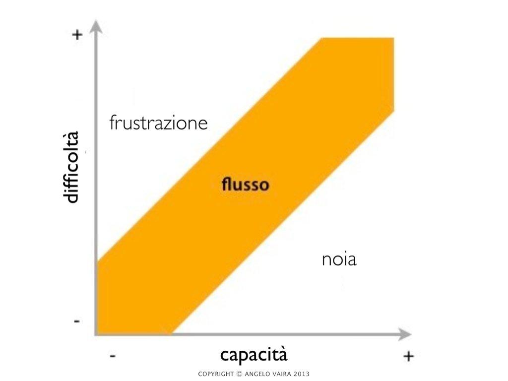 Esperienza di Flusso - Flow