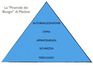 LA GERACHIA DEI BISOGNI Maslow